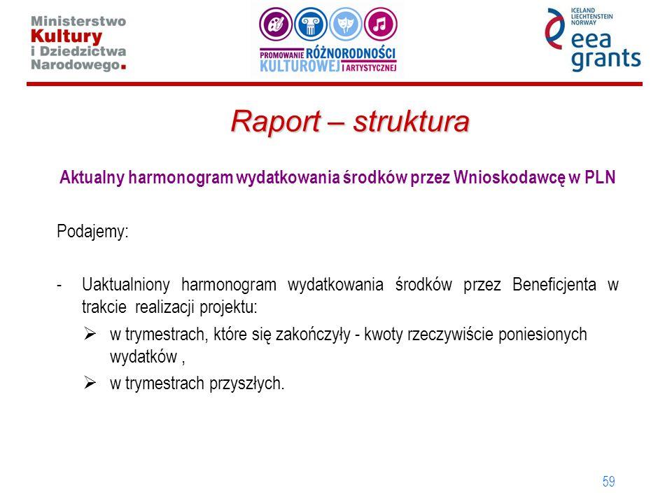 Aktualny harmonogram wydatkowania środków przez Wnioskodawcę w PLN