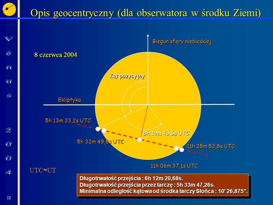 Opis geocentryczny (dla obserwatora w środku Ziemi)