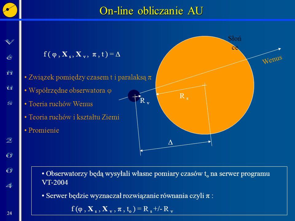 On-line obliczanie AU Słoń ce f ( φ , X s , X v , π , t ) = Δ Wenus