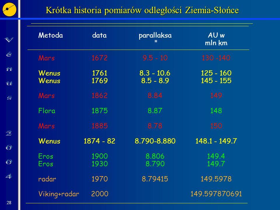 Krótka historia pomiarów odległości Ziemia-Słońce