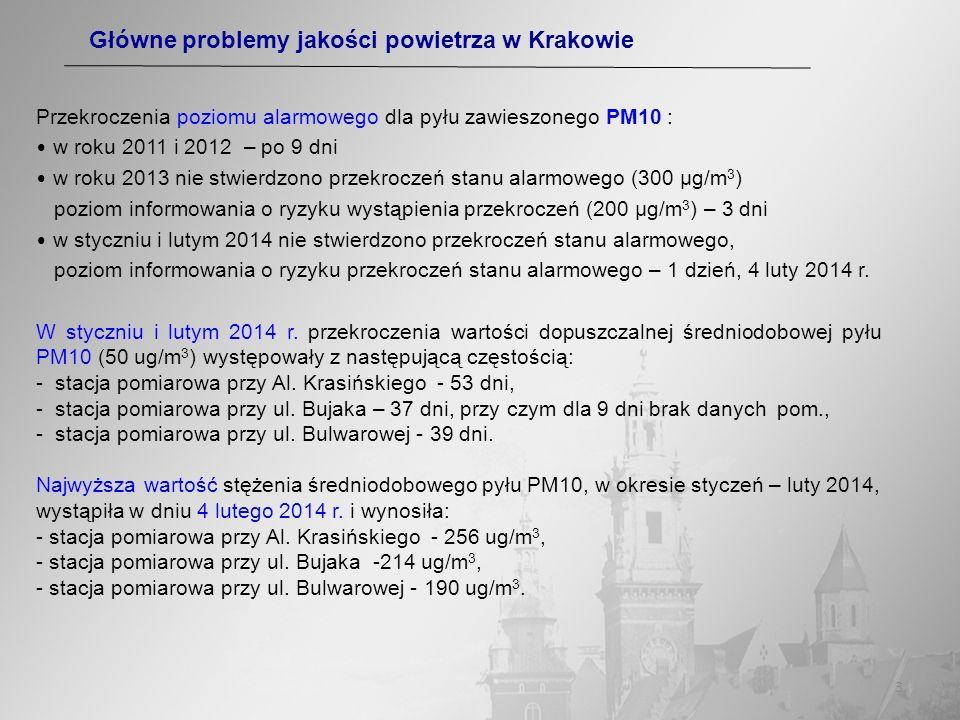 Główne problemy jakości powietrza w Krakowie