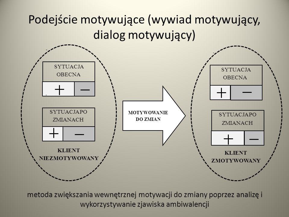 Podejście motywujące (wywiad motywujący, dialog motywujący)
