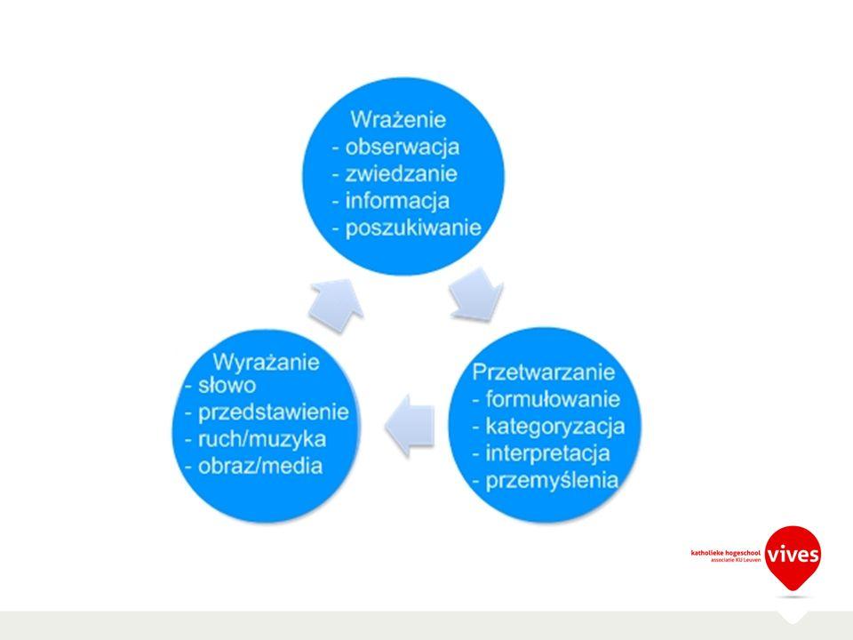 1. Uileg schema Natuurlijke kring  leen.