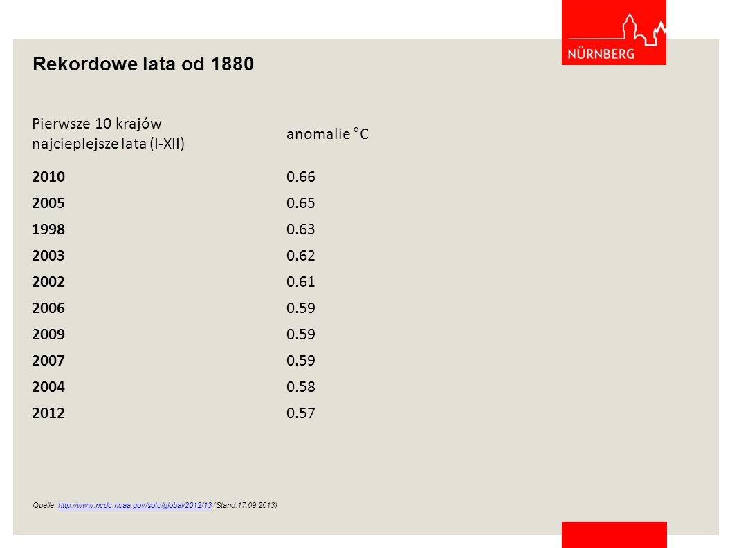 Rekordowe lata od 1880 Pierwsze 10 krajów najcieplejsze lata (I-XII)