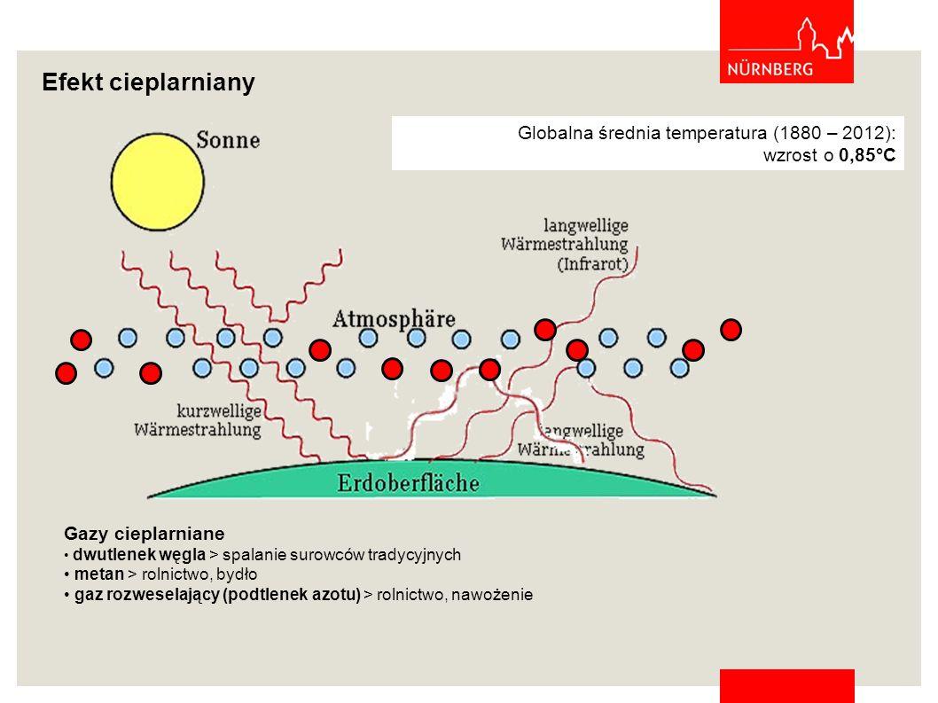 Efekt cieplarniany Globalna średnia temperatura (1880 – 2012):