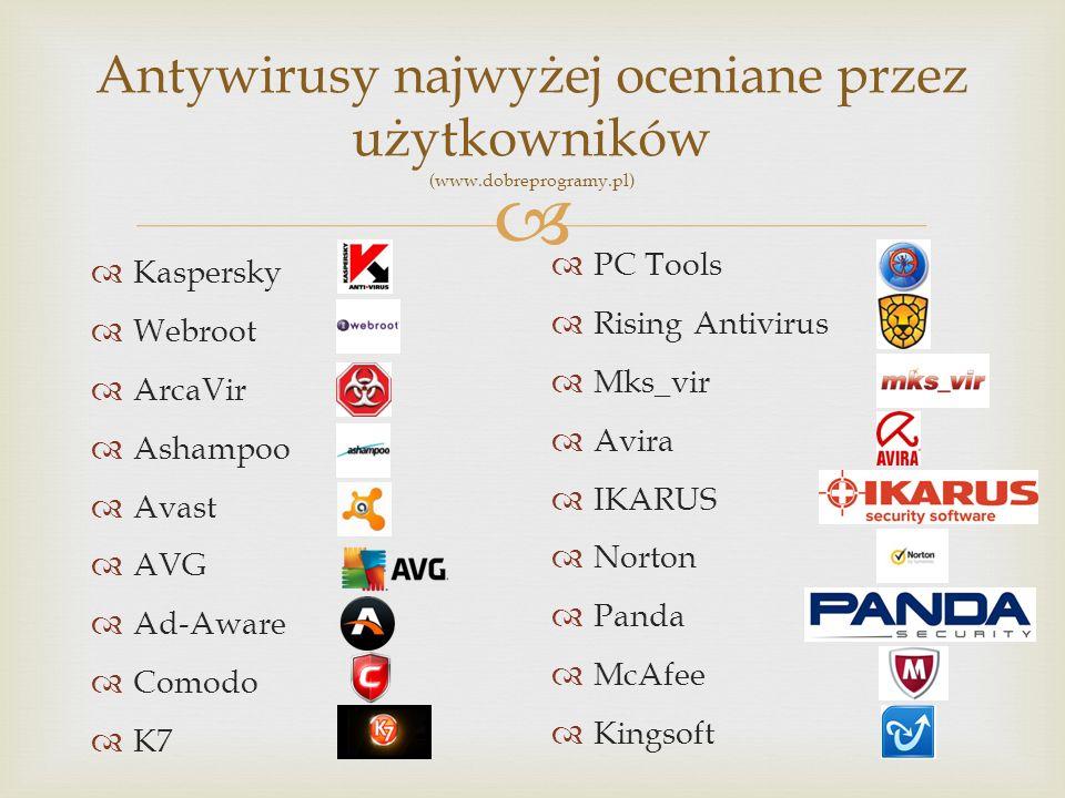 Antywirusy najwyżej oceniane przez użytkowników (www.dobreprogramy.pl)