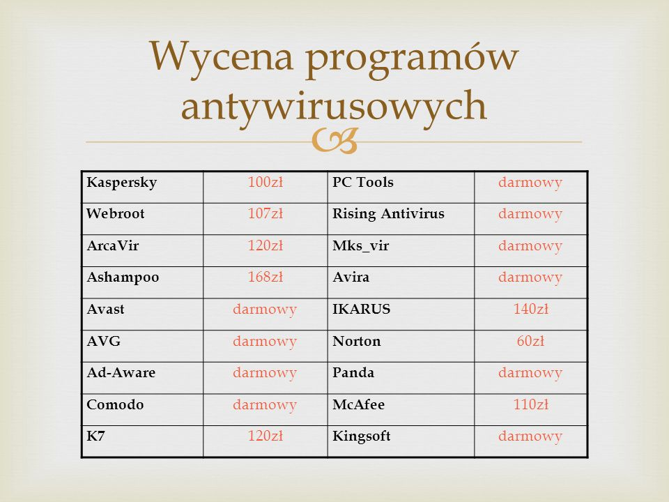Wycena programów antywirusowych