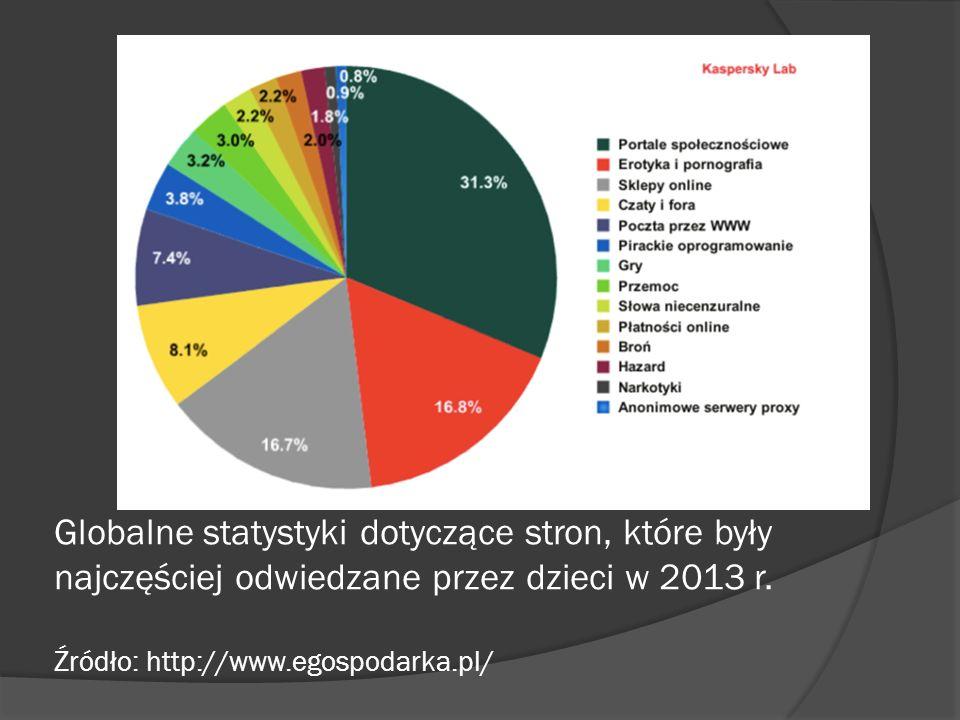 Globalne statystyki dotyczące stron, które były najczęściej odwiedzane przez dzieci w 2013 r.
