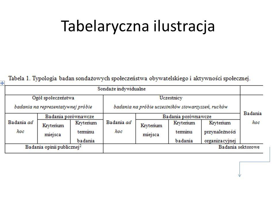 Tabelaryczna ilustracja