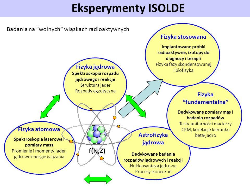 Eksperymenty ISOLDE f(N,Z)