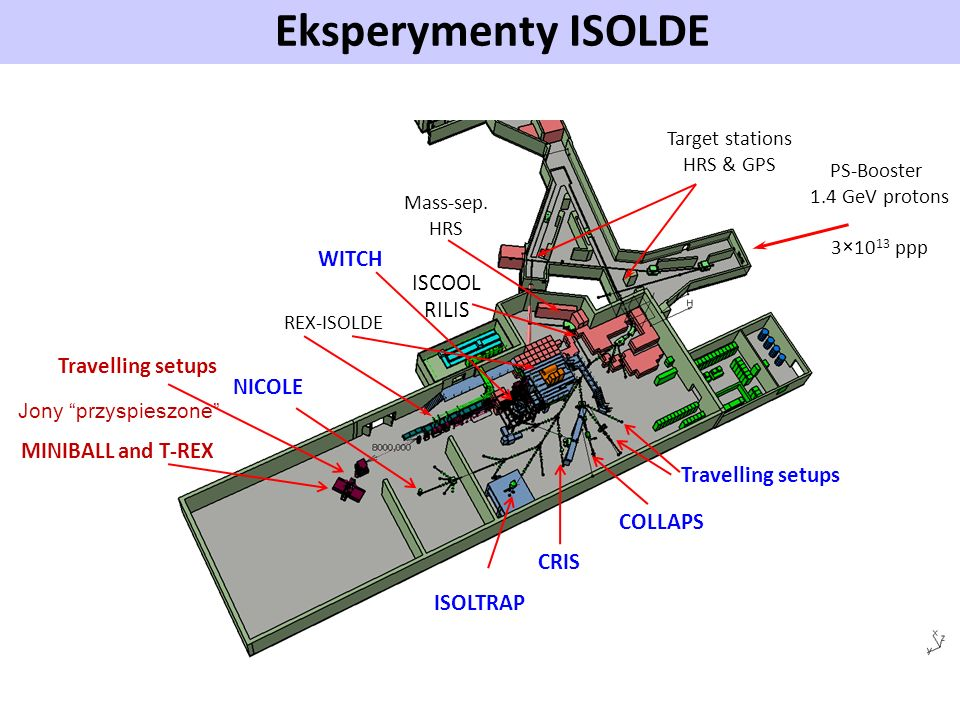 Eksperymenty ISOLDE Experimental setups WITCH ISCOOL RILIS