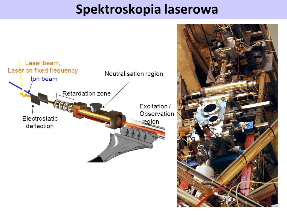 Spektroskopia laserowa