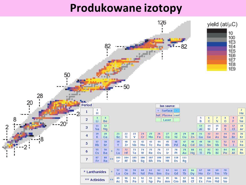 Produkowane izotopy Produced nuclides