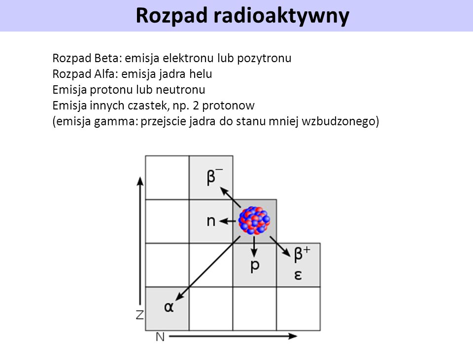 Rozpad radioaktywny Rozpad Beta: emisja elektronu lub pozytronu