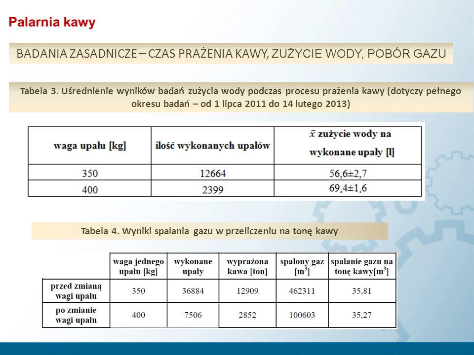 Tabela 4. Wyniki spalania gazu w przeliczeniu na tonę kawy