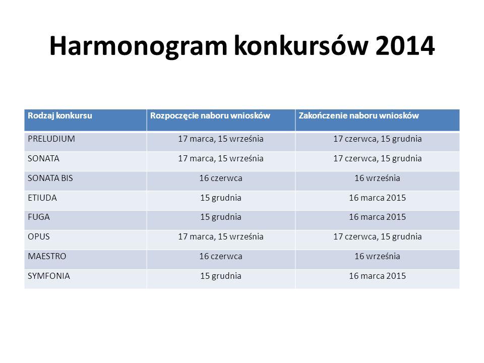 Harmonogram konkursów 2014
