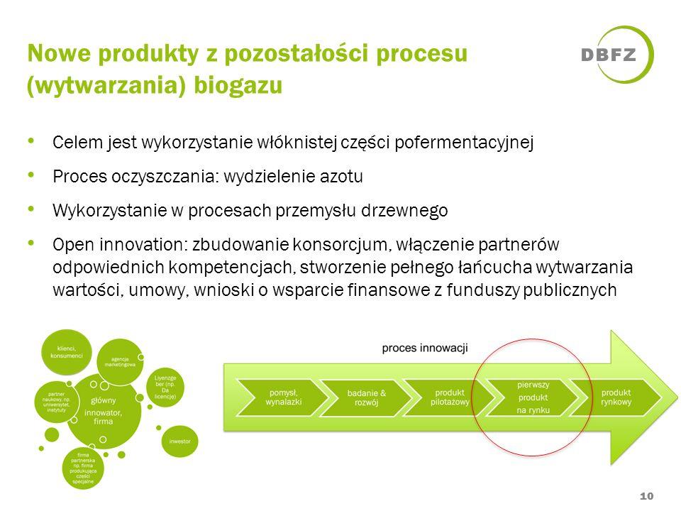 Nowe produkty z pozostałości procesu (wytwarzania) biogazu