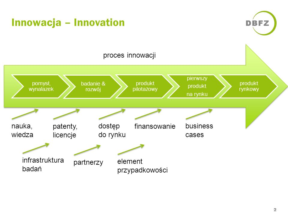 Innowacja – Innovation