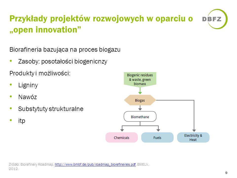 """Przykłady projektów rozwojowych w oparciu o """"open innovation"""