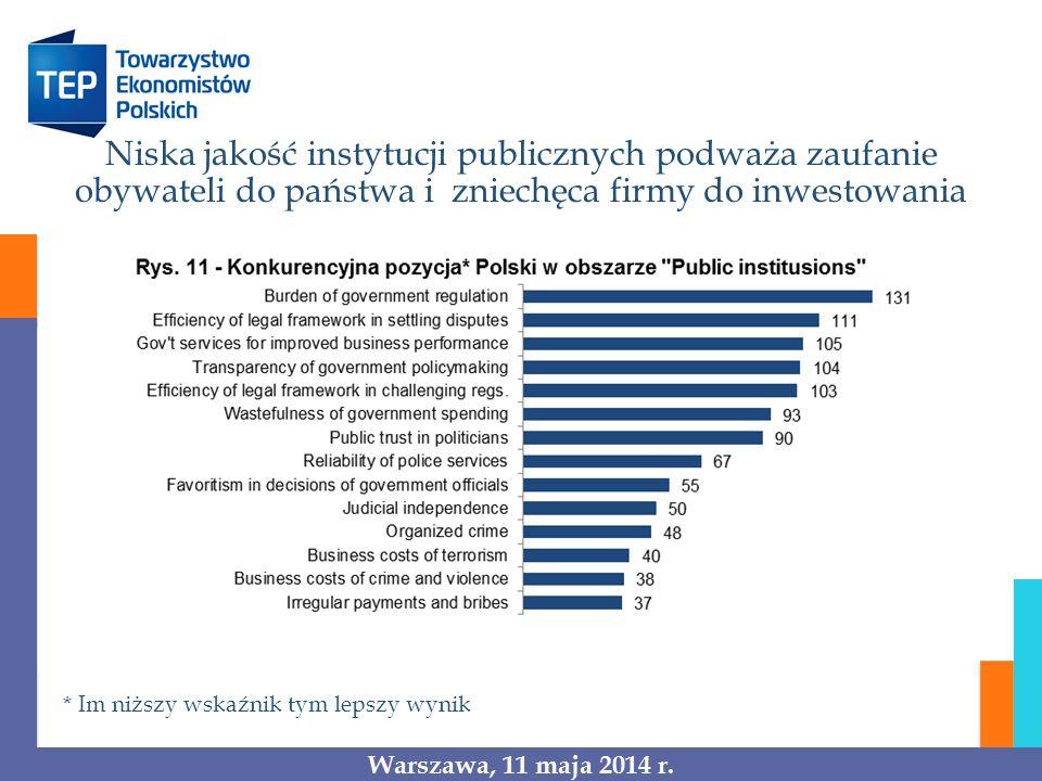 Niska jakość instytucji publicznych podważa zaufanie obywateli do państwa i zniechęca firmy do inwestowania
