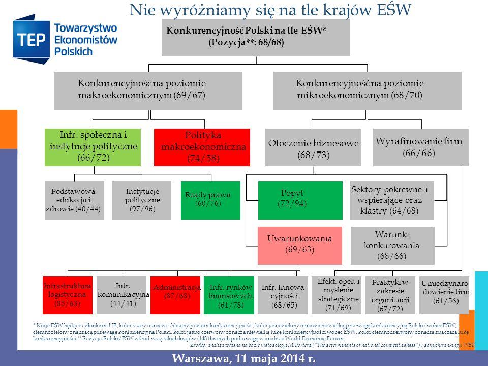 Konkurencyjność Polski na tle EŚW*