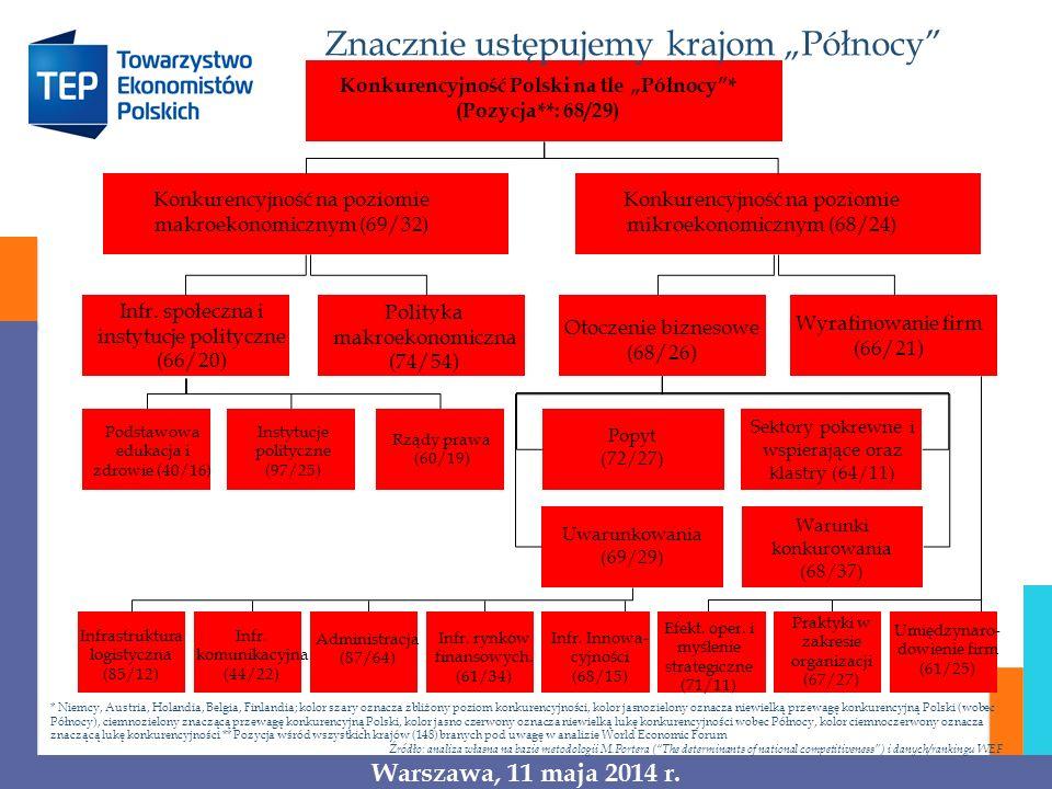"""Konkurencyjność Polski na tle """"Północy *"""
