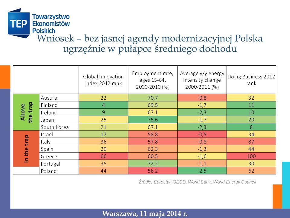 Wniosek – bez jasnej agendy modernizacyjnej Polska ugrzęźnie w pułapce średniego dochodu