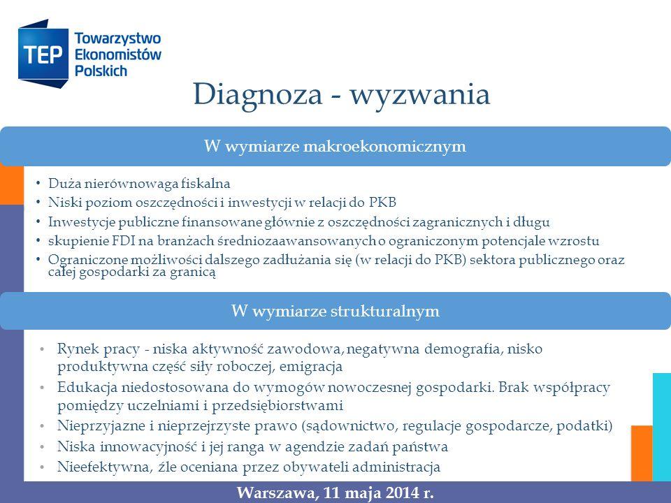Diagnoza - wyzwania W wymiarze makroekonomicznym