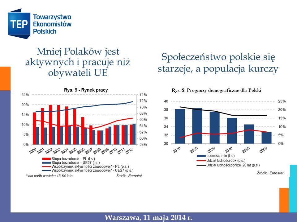 Mniej Polaków jest aktywnych i pracuje niż obywateli UE