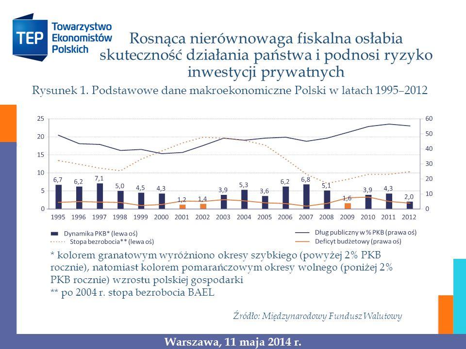 Rosnąca nierównowaga fiskalna osłabia skuteczność działania państwa i podnosi ryzyko inwestycji prywatnych