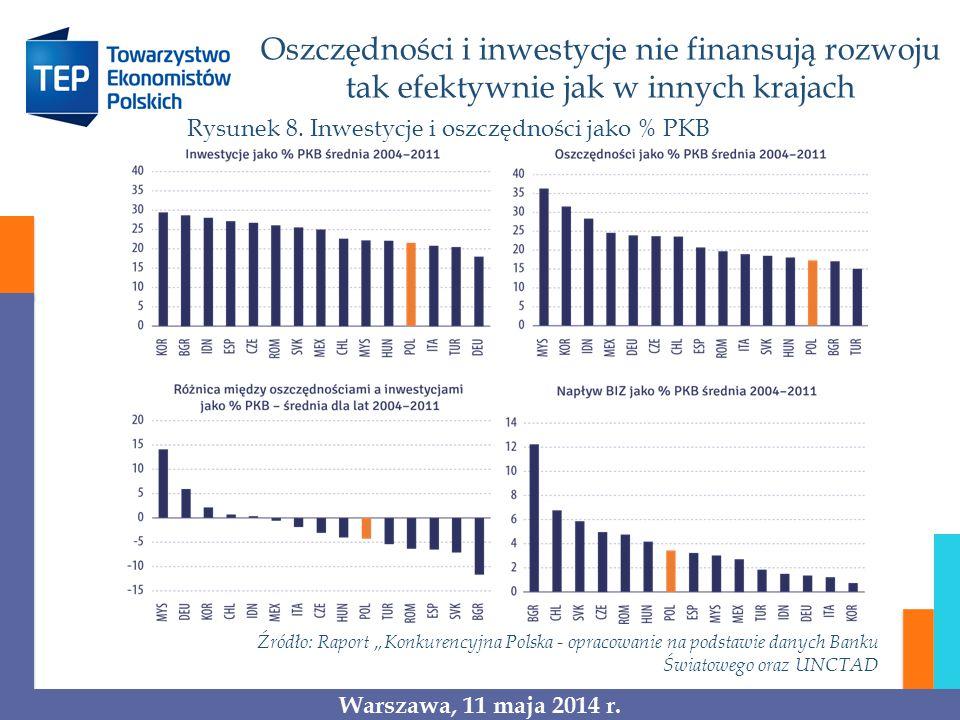 Rysunek 8. Inwestycje i oszczędności jako % PKB