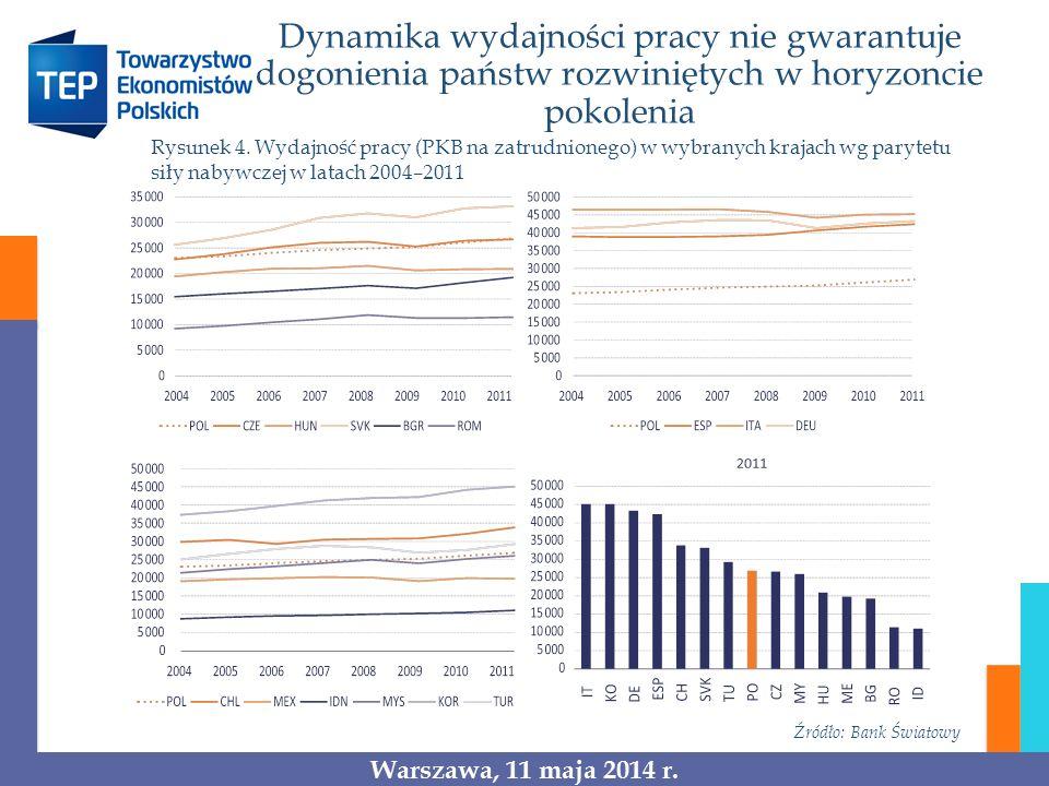 Dynamika wydajności pracy nie gwarantuje dogonienia państw rozwiniętych w horyzoncie pokolenia