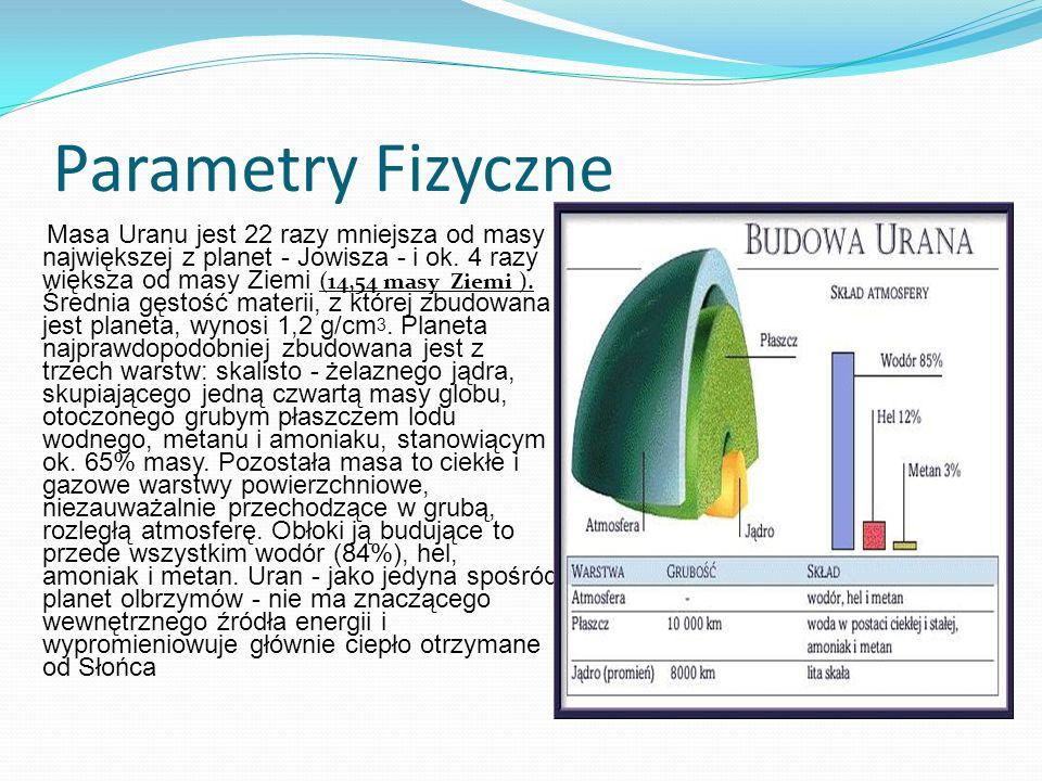 Parametry Fizyczne