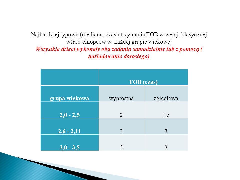 Najbardziej typowy (mediana) czas utrzymania TOB w wersji klasycznej wśród chłopców w każdej grupie wiekowej