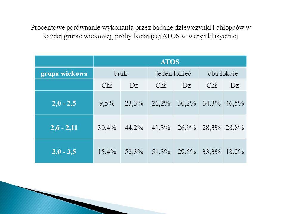 Procentowe porównanie wykonania przez badane dziewczynki i chłopców w każdej grupie wiekowej, próby badającej ATOS w wersji klasycznej