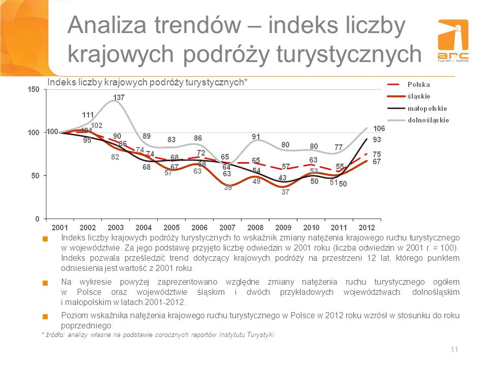 Analiza trendów – indeks liczby krajowych podróży turystycznych