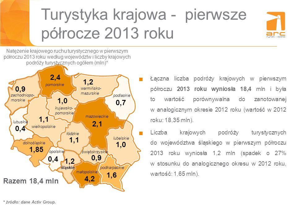 Turystyka krajowa - pierwsze półrocze 2013 roku