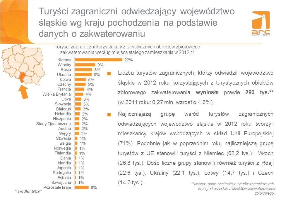 Turyści zagraniczni odwiedzający województwo śląskie wg kraju pochodzenia na podstawie danych o zakwaterowaniu