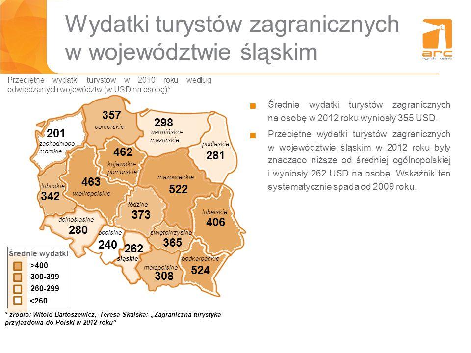 Wydatki turystów zagranicznych w województwie śląskim