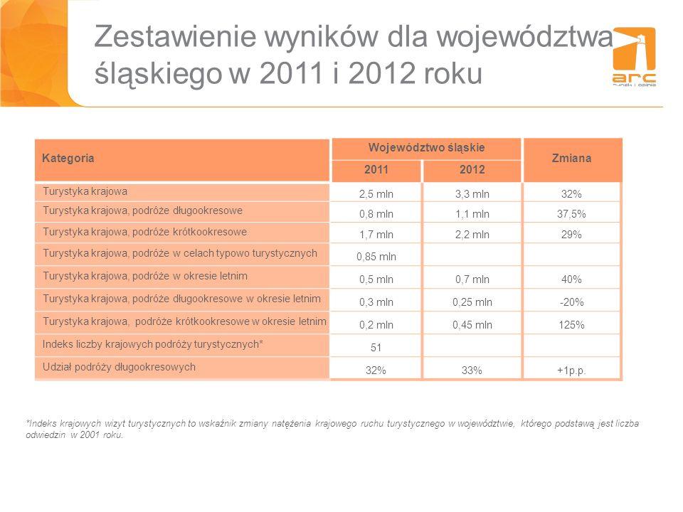 Zestawienie wyników dla województwa śląskiego w 2011 i 2012 roku