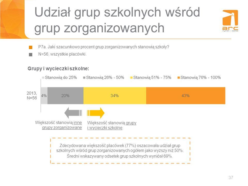 Udział grup szkolnych wśród grup zorganizowanych