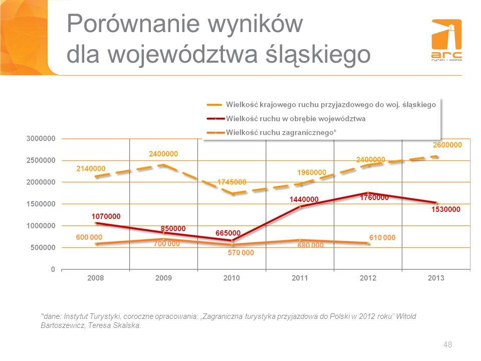 Porównanie wyników dla województwa śląskiego