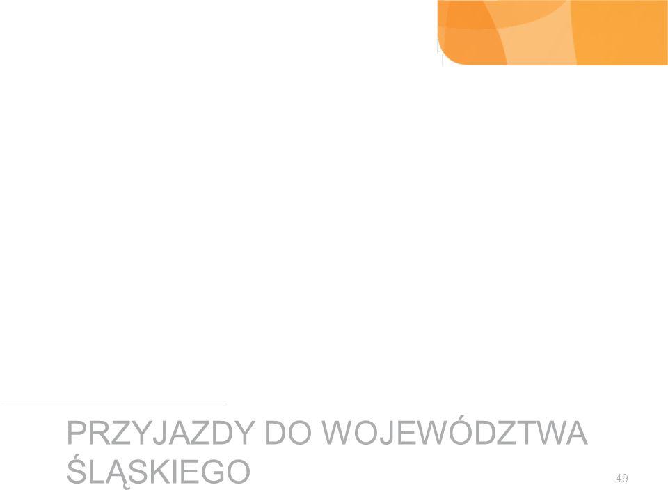 Przyjazdy do województwa śląskiego