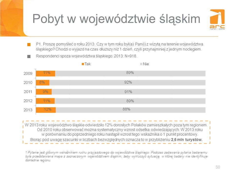 Pobyt w województwie śląskim