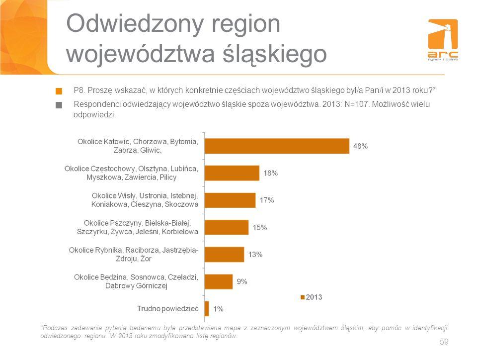 Odwiedzony region województwa śląskiego