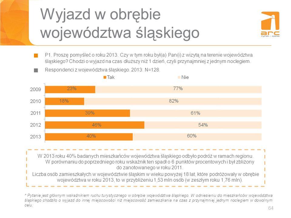 Wyjazd w obrębie województwa śląskiego