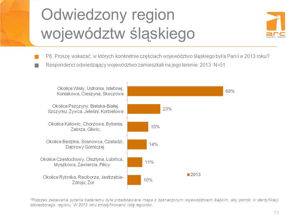 Odwiedzony region województw śląskiego