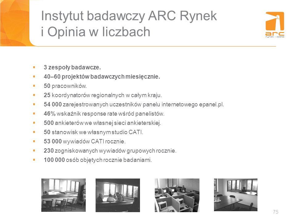 Instytut badawczy ARC Rynek i Opinia w liczbach