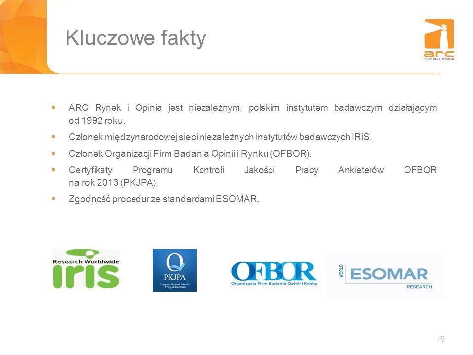 Kluczowe fakty ARC Rynek i Opinia jest niezależnym, polskim instytutem badawczym działającym od 1992 roku.