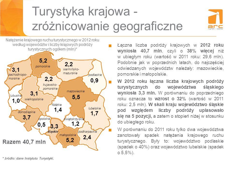 Turystyka krajowa - zróżnicowanie geograficzne